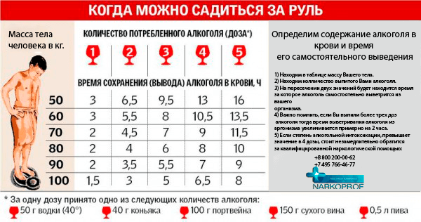 Таблица алкоголизма по Москве фармакология лечение алкоголизма